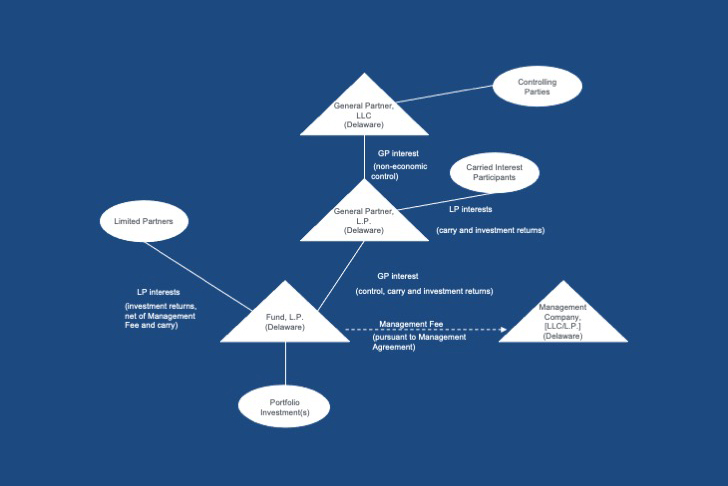 Private Fund Formation and Legal Structuring